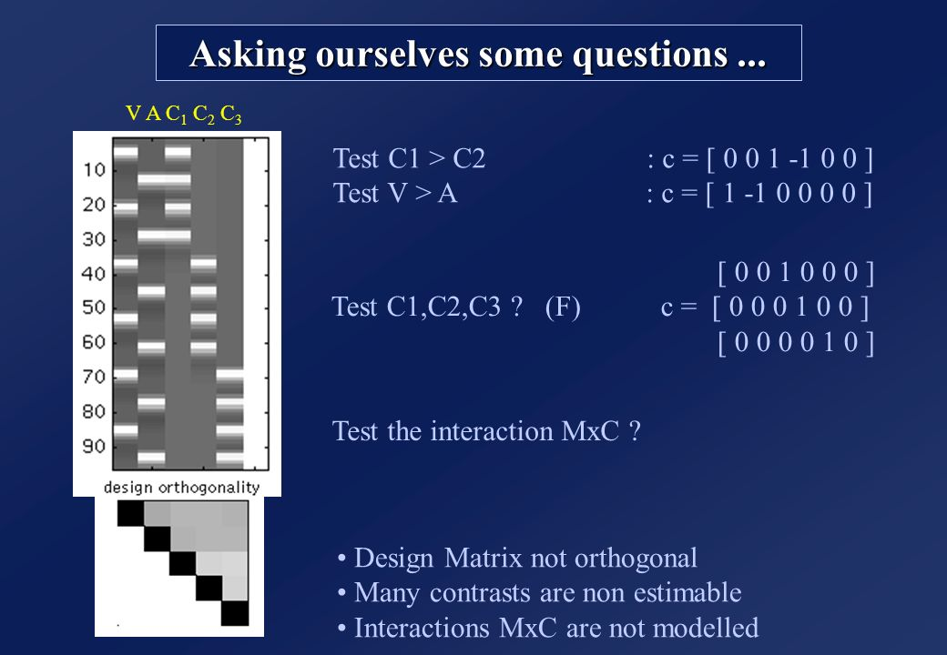 Asking ourselves some questions... V A C 1 C 2 C 3 Design Matrix not orthogonal Many contrasts are non estimable Interactions MxC are not modelled Tes