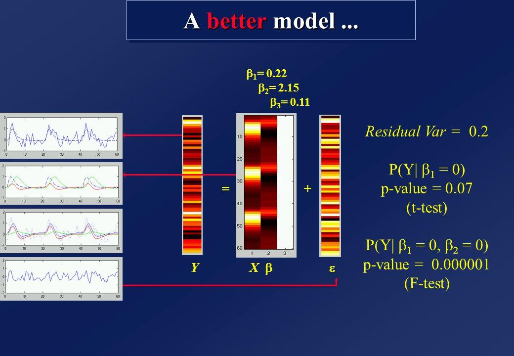 A better model... =+ Y X 1 = 0.22 2 = 2.15 3 = 0.11 Residual Var = 0.2 P(Y  1 = 0) p-value = 0.07 (t-test) P(Y  1 = 0, 2 = 0) p-value = 0.000001 (F-te
