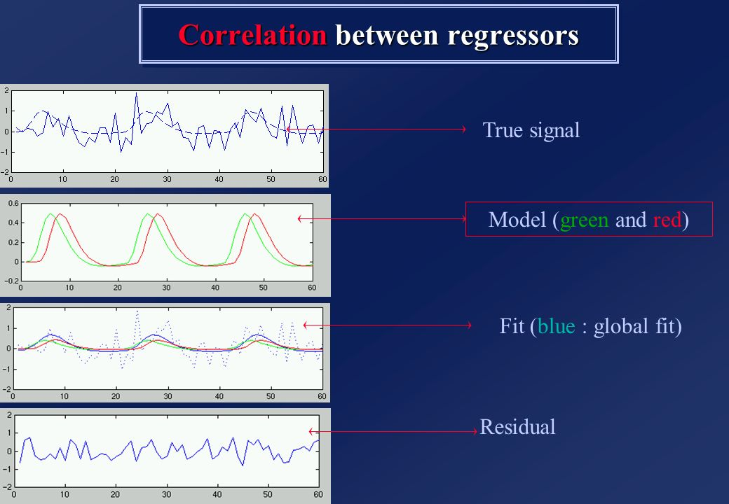 True signal Correlation between regressors Fit (blue : global fit) Residual Model (green and red)