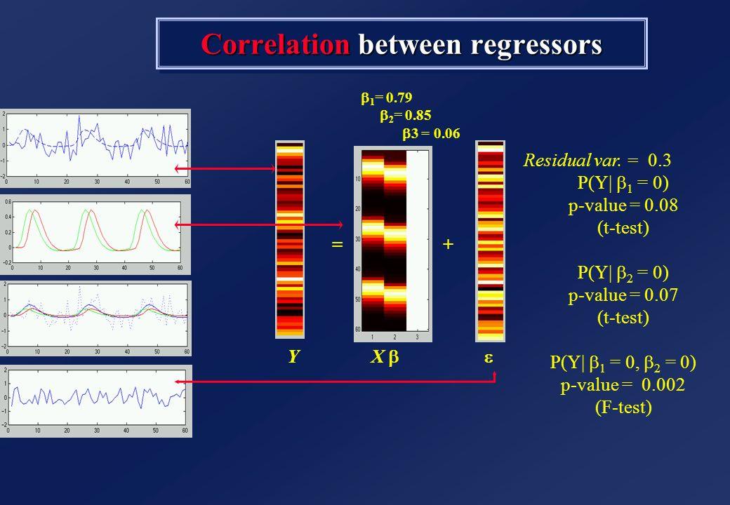 =+ Y X 1 = 0.79 2 = 0.85 3 = 0.06 Correlation between regressors Residual var. = 0.3 P(Y  1 = 0) p-value = 0.08 (t-test) P(Y  2 = 0) p-value = 0.07 (t