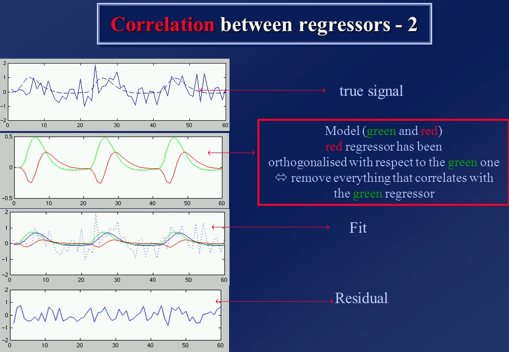 true signal Correlation between regressors - 2 Residual Fit Model (green and red) red regressor has been orthogonalised with respect to the green one