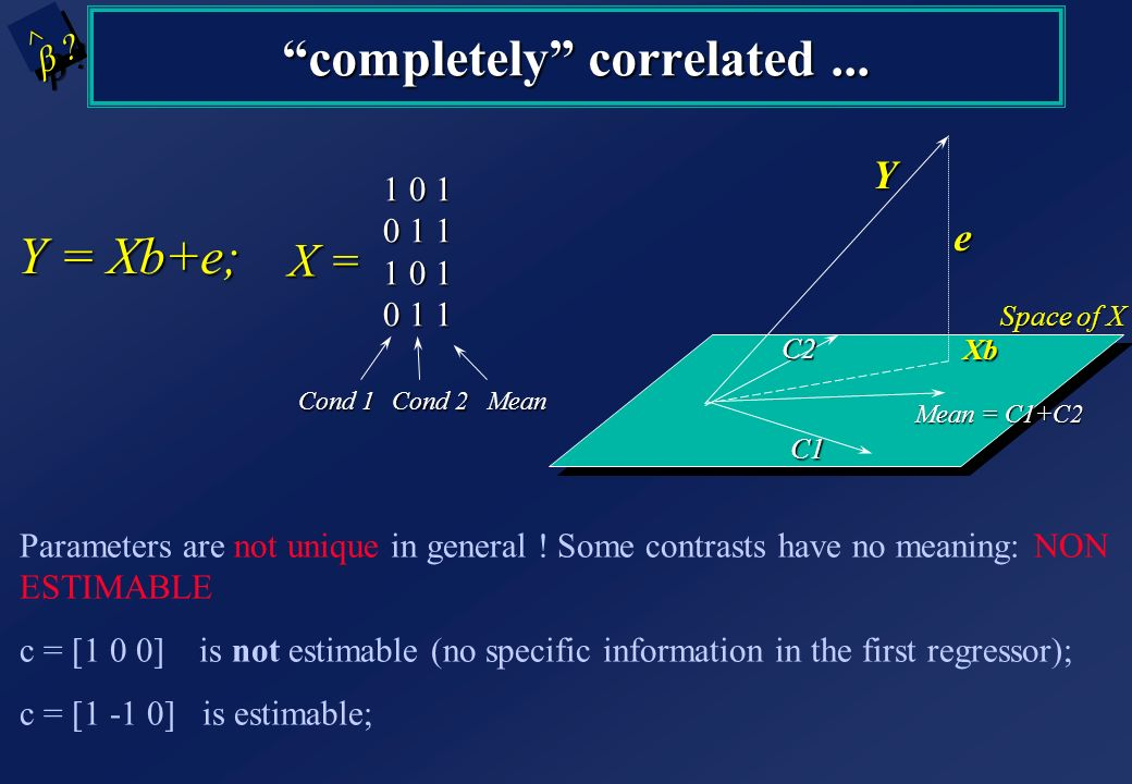 1 0 1 0 1 1 1 0 1 0 1 1 X = Mean Cond 1 Cond 2 Y = Xb+e; ^^ completely correlated... Parameters are not unique in general ! Some contrasts have no mea