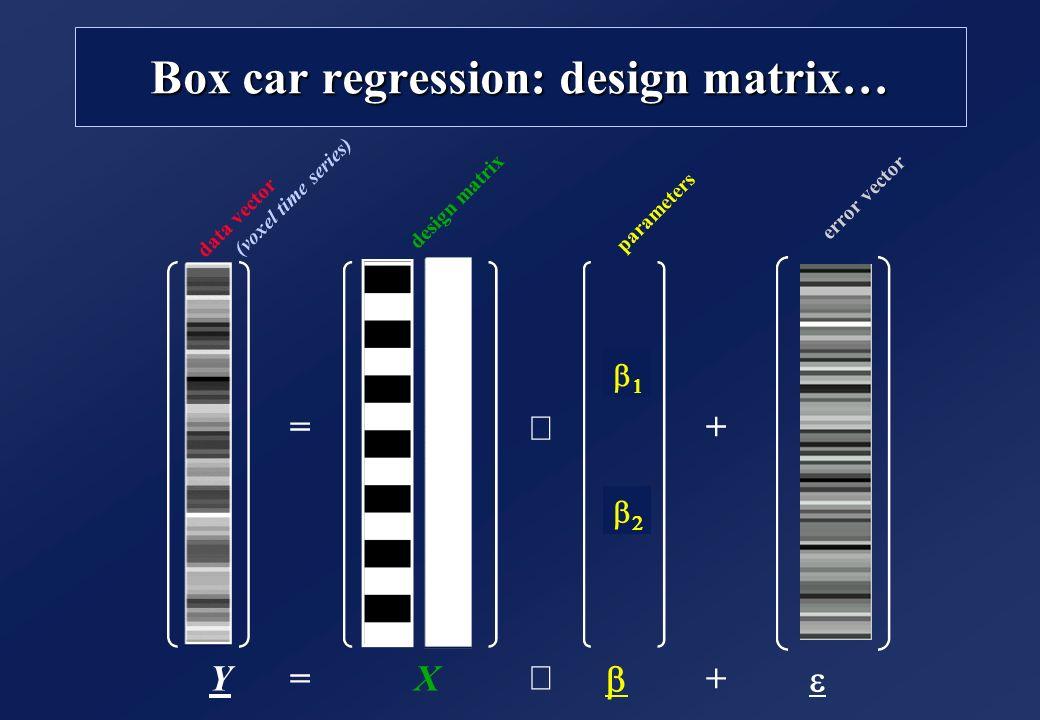 Box car regression: design matrix… =+ = +YX data vector (voxel time series) design matrix parameters error vector