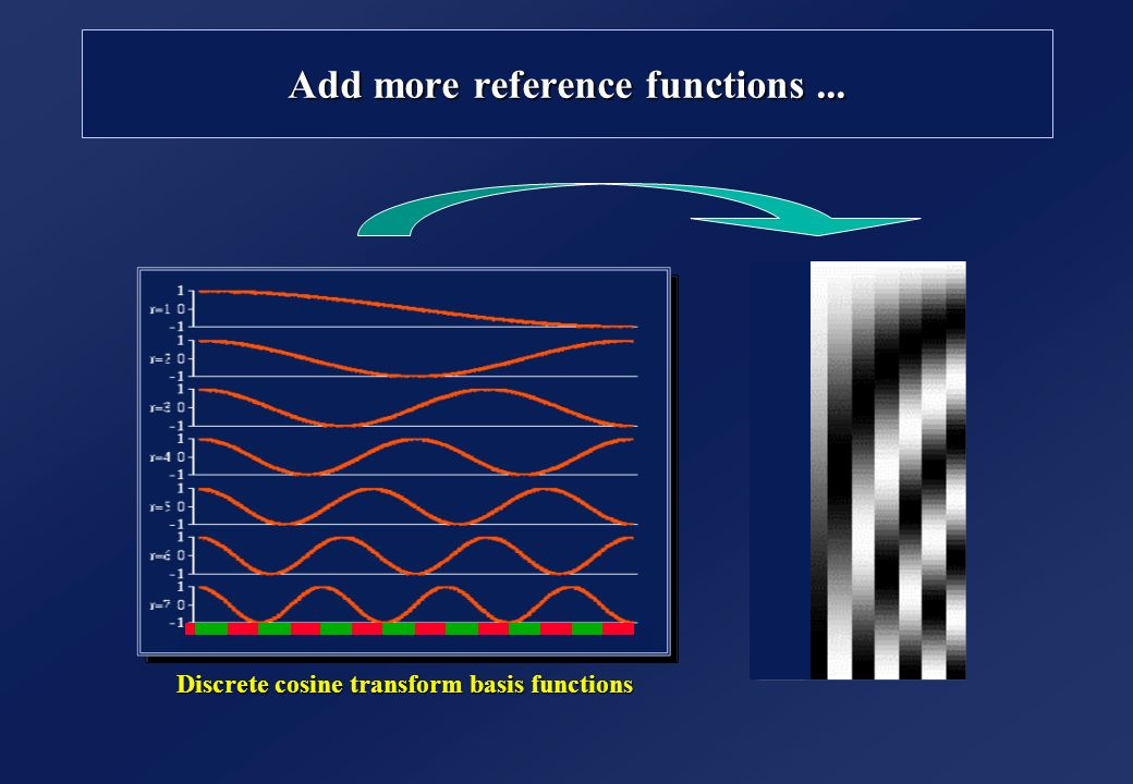 Add more reference functions... Discrete cosine transform basis functions