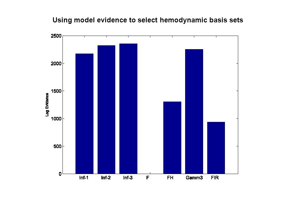 Using model evidence to select hemodynamic basis sets