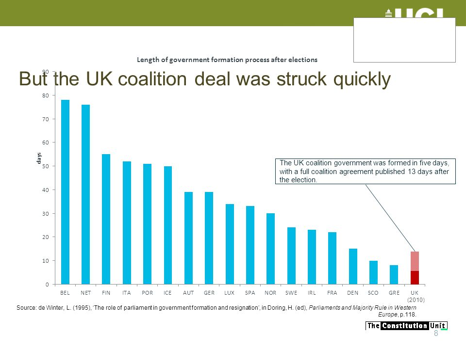 But the UK coalition deal was struck quickly 8 Source: de Winter, L. (1995), The role of parliament in government formation and resignation, in Doring