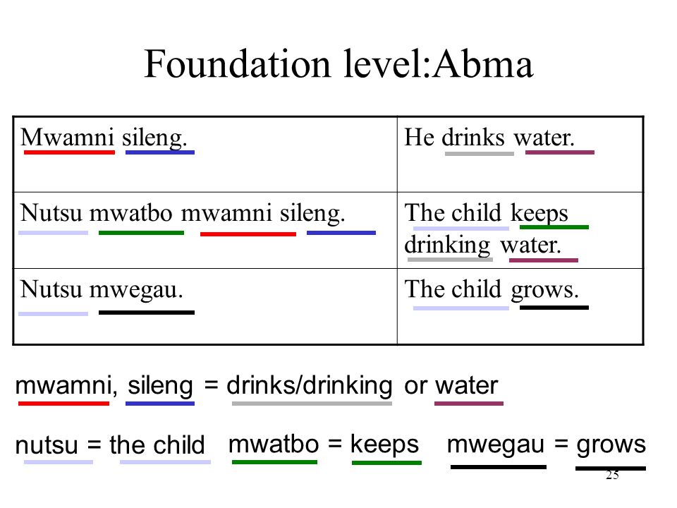 25 Foundation level:Abma Mwamni sileng.He drinks water.