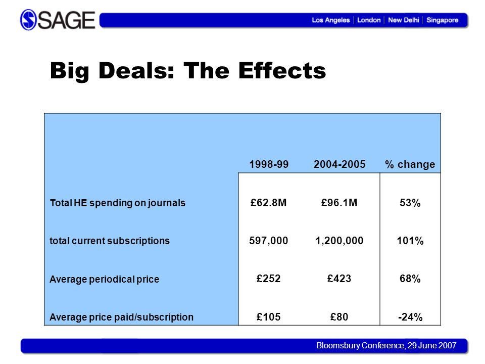 Bloomsbury Conference, 29 June 2007 Big Deals: The Effects 1998-992004-2005% change Total HE spending on journals £62.8M£96.1M53% total current subscr