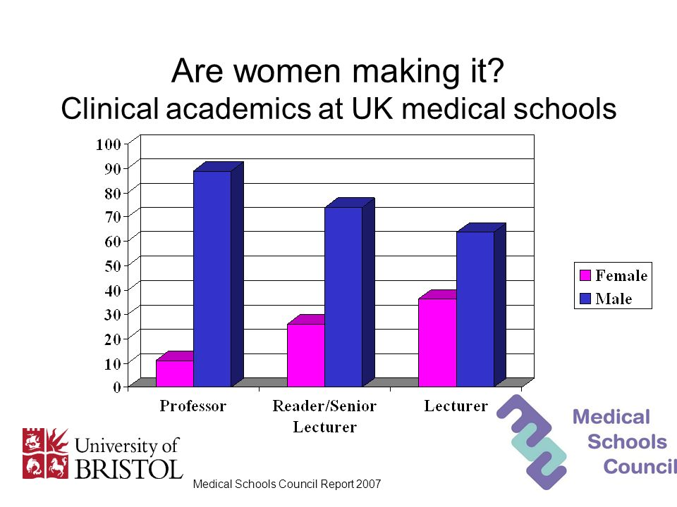 Are women making it? Clinical academics at UK medical schools Medical Schools Council Report 2007