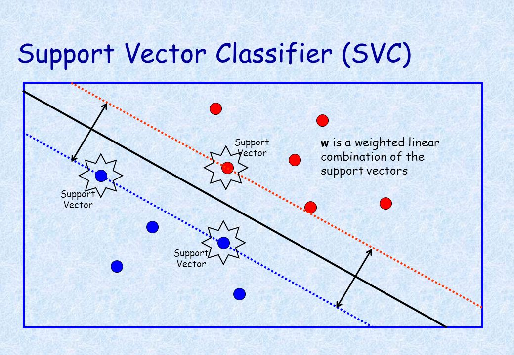 Support Vector Support Vector Support Vector w is a weighted linear combination of the support vectors