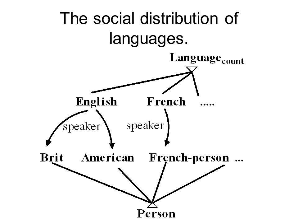 What are varieties good for? Crude explicit comment about the social distribution of language items. Language variety X is used by social type Y. –Eng