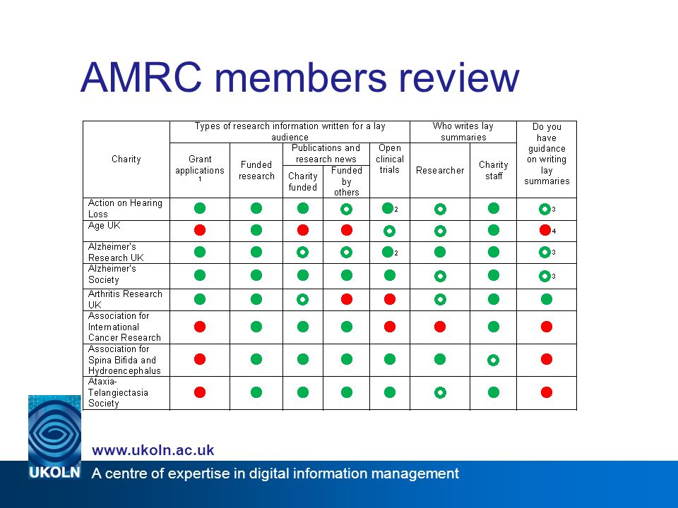 A centre of expertise in digital information management www.ukoln.ac.uk AMRC members review