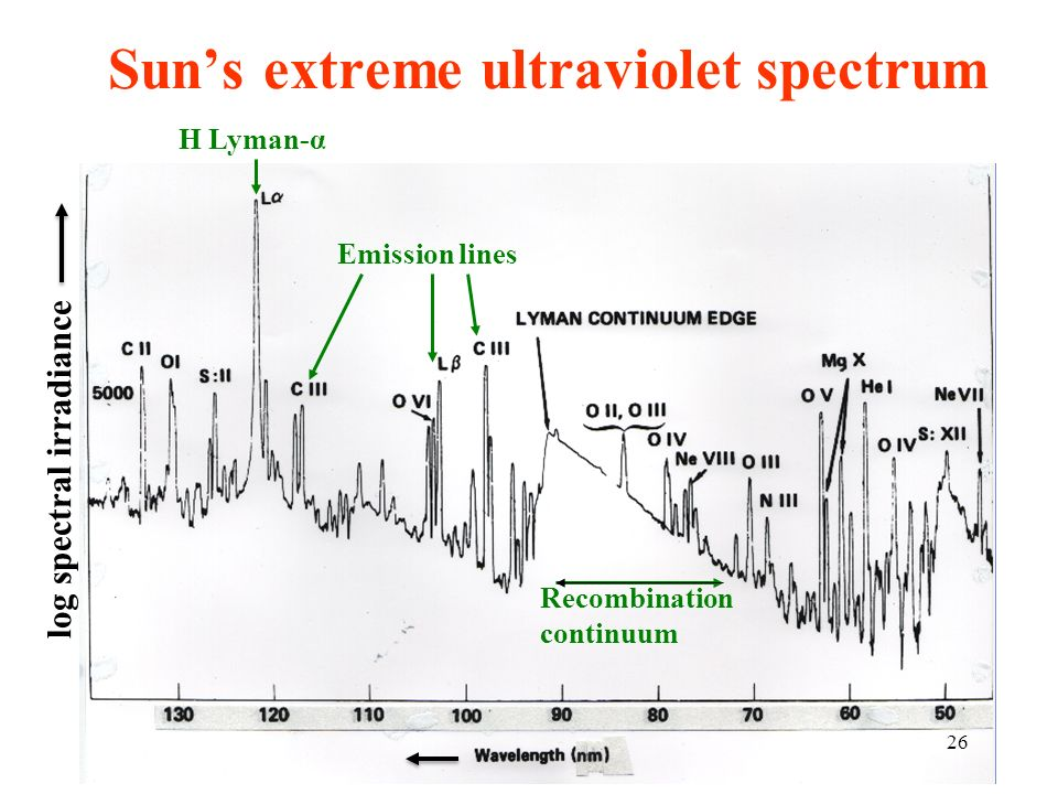 Suns extreme ultraviolet spectrum Emission lines Recombination continuum H Lyman-α log spectral irradiance 26