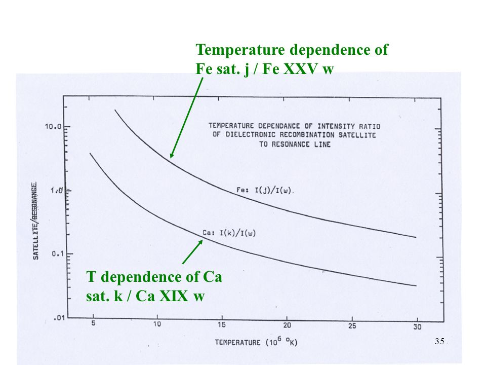 Temperature dependence of Fe sat. j / Fe XXV w T dependence of Ca sat. k / Ca XIX w 35