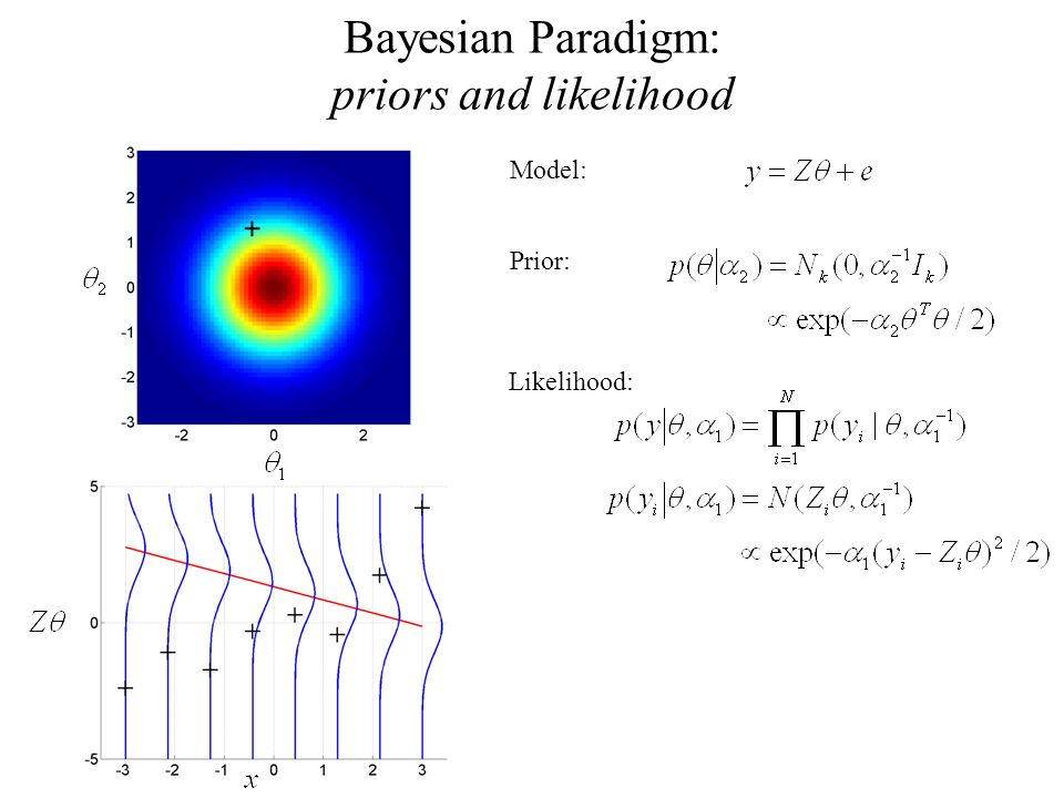 Bayesian Paradigm: priors and likelihood Model: Prior: Likelihood: