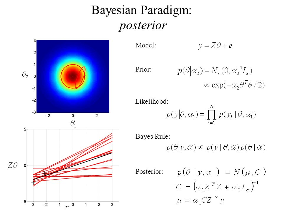 Bayesian Paradigm: posterior Model: Prior: Likelihood: Bayes Rule: Posterior: