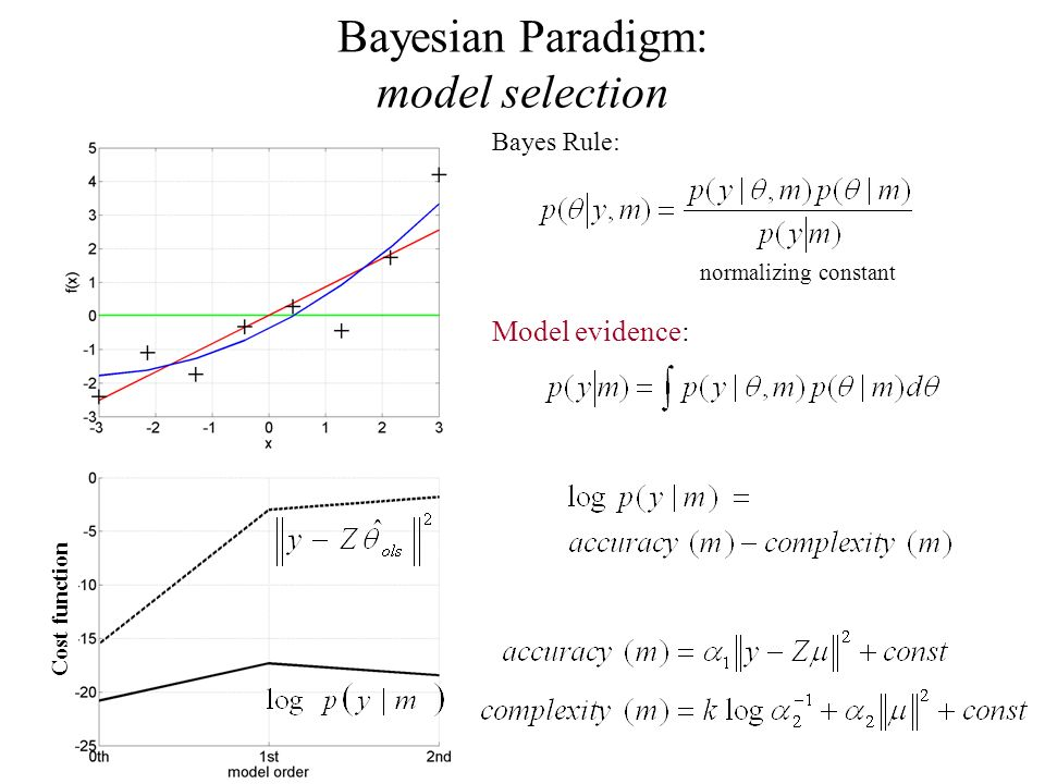 Bayesian Paradigm: model selection Cost function Bayes Rule: normalizing constant Model evidence: