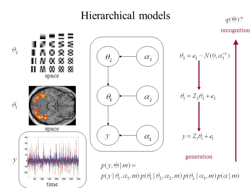 Hierarchical models recognition time space generation