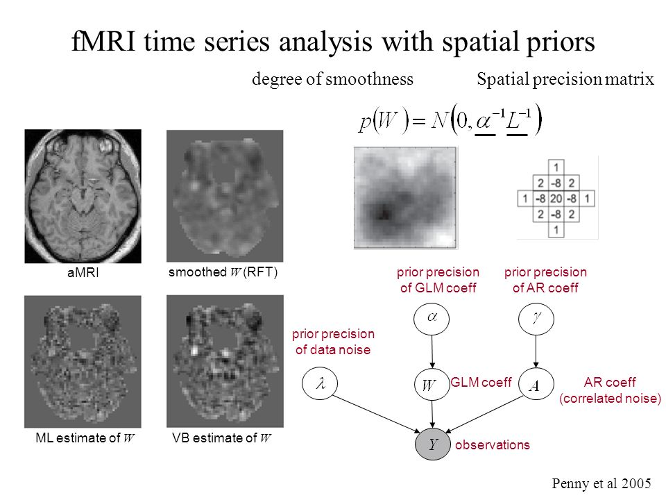 AR coeff (correlated noise) prior precision of AR coeff VB estimate of W ML estimate of W aMRI smoothed W (RFT) fMRI time series analysis with spatial