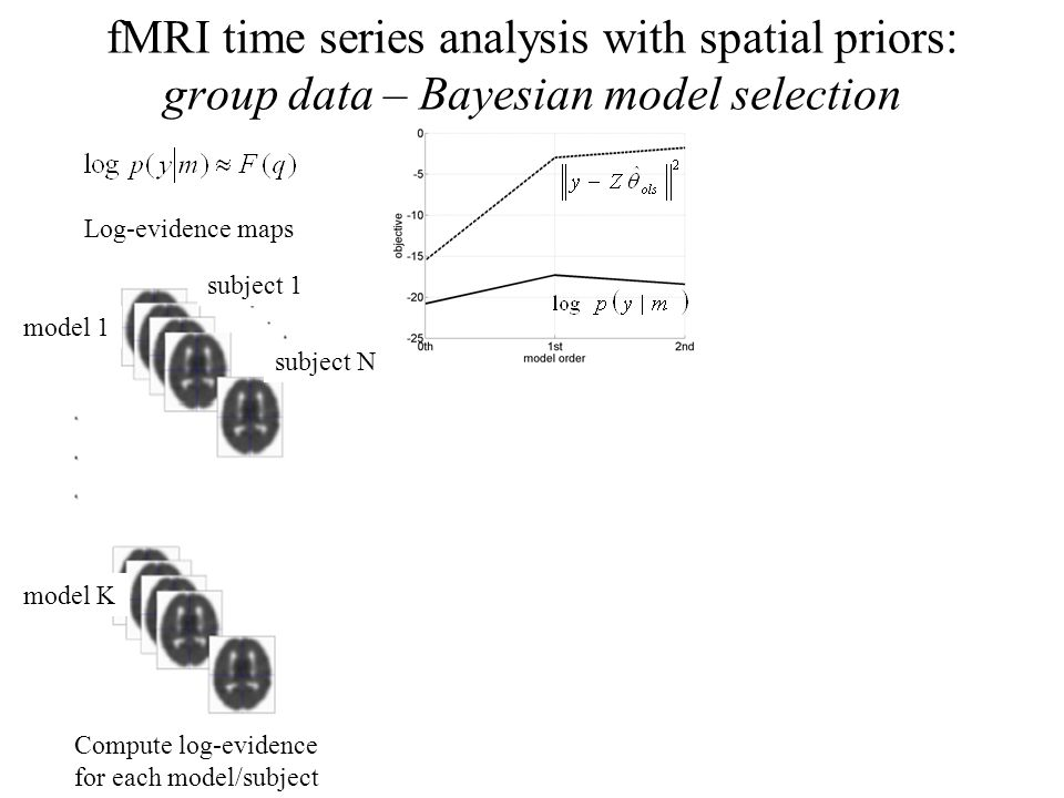 fMRI time series analysis with spatial priors: group data – Bayesian model selection Compute log-evidence for each model/subject model 1 model K subje
