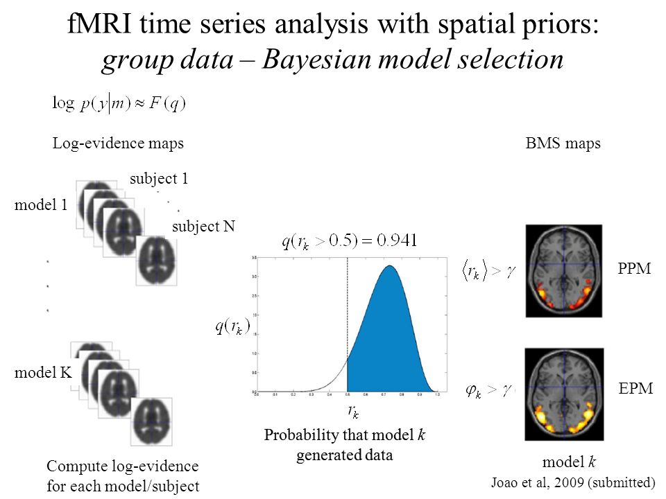 fMRI time series analysis with spatial priors: group data – Bayesian model selection BMS maps PPM EPM model k Joao et al, 2009 (submitted) Compute log
