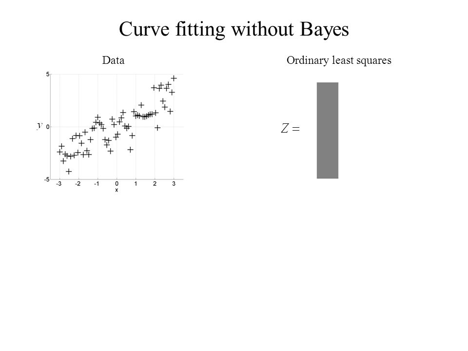 Curve fitting without Bayes DataOrdinary least squares