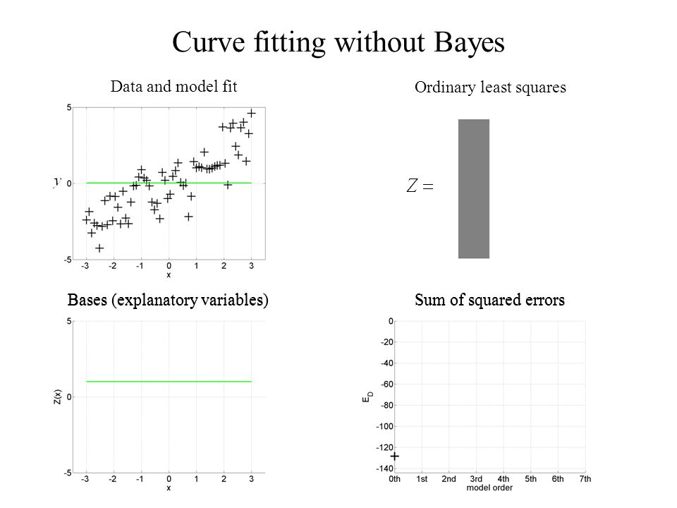 Curve fitting without Bayes Ordinary least squares Bases (explanatory variables)Sum of squared errors Data and model fit Bases (explanatory variables)