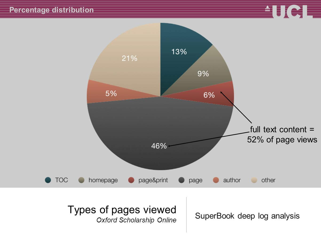 Types of pages viewed Oxford Scholarship Online SuperBook deep log analysis Percentage distribution full text content = 52% of page views