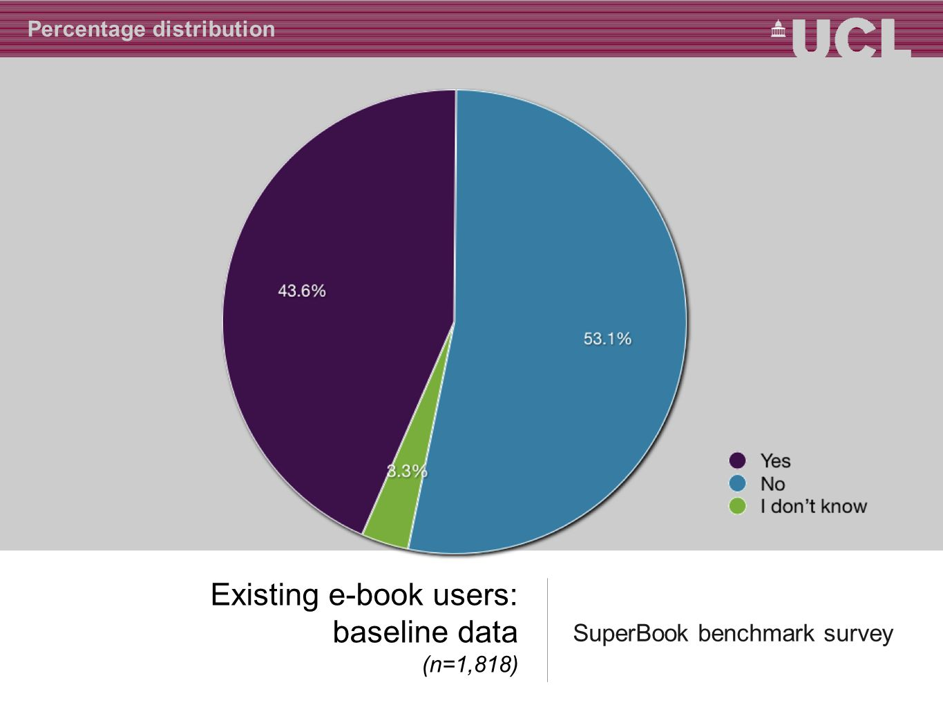 Existing e-book users: baseline data (n=1,818) SuperBook benchmark survey Percentage distribution