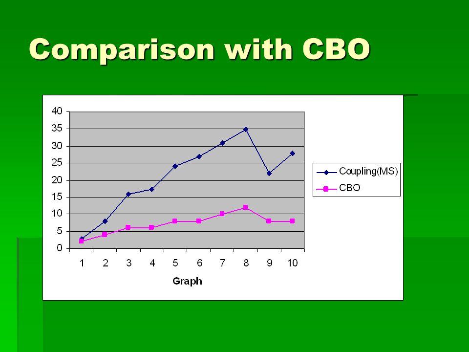 Comparison with CBO