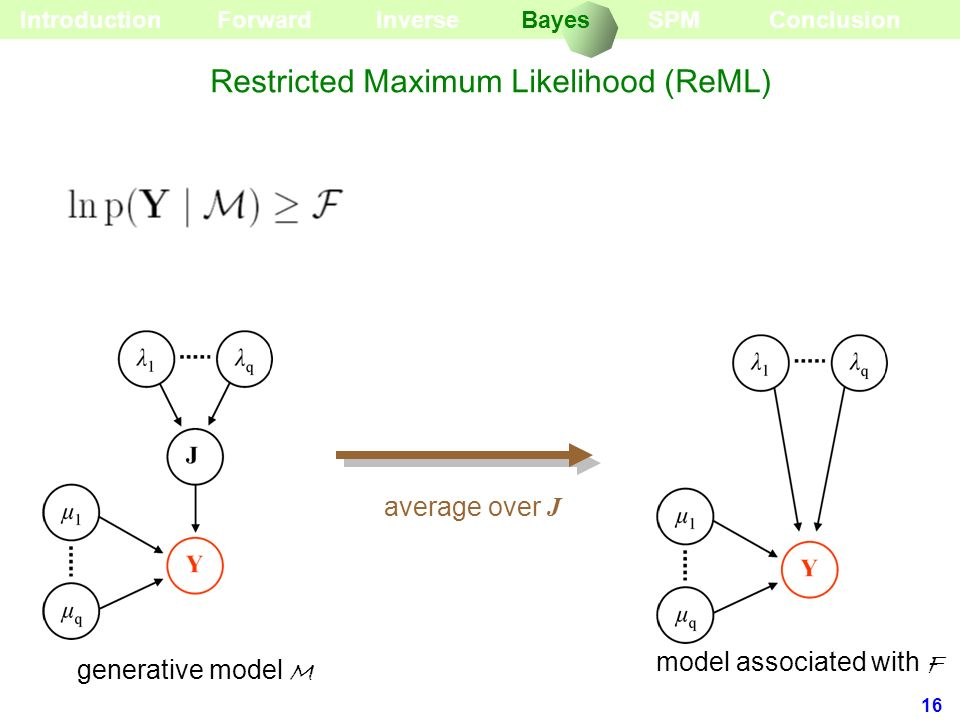 16 generative model M average over J model associated with F Forward Introduction Restricted Maximum Likelihood (ReML) InverseBayesSPMConclusion