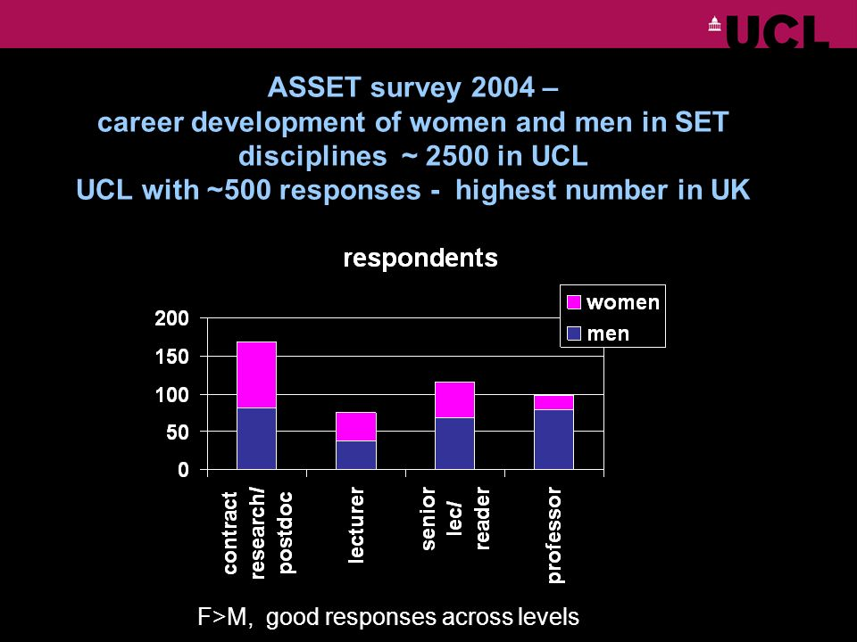 ASSET survey 2004 – career development of women and men in SET disciplines ~ 2500 in UCL UCL with ~500 responses - highest number in UK F>M, good responses across levels
