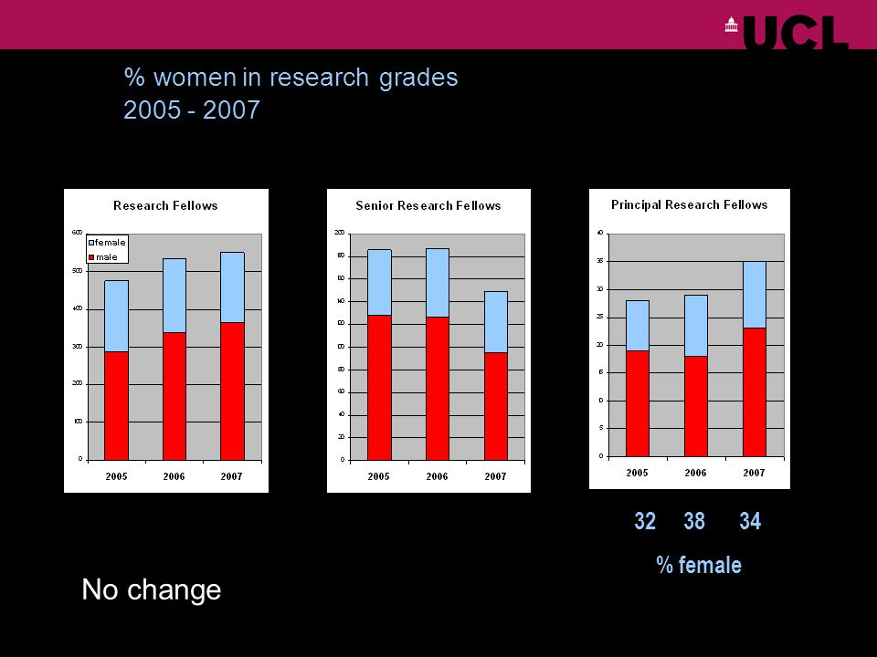 % women in research grades 2005 - 2007 32 38 34 % female No change
