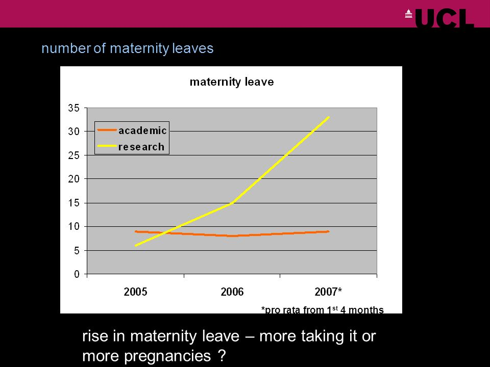 number of maternity leaves *pro rata from 1 st 4 months rise in maternity leave – more taking it or more pregnancies ?