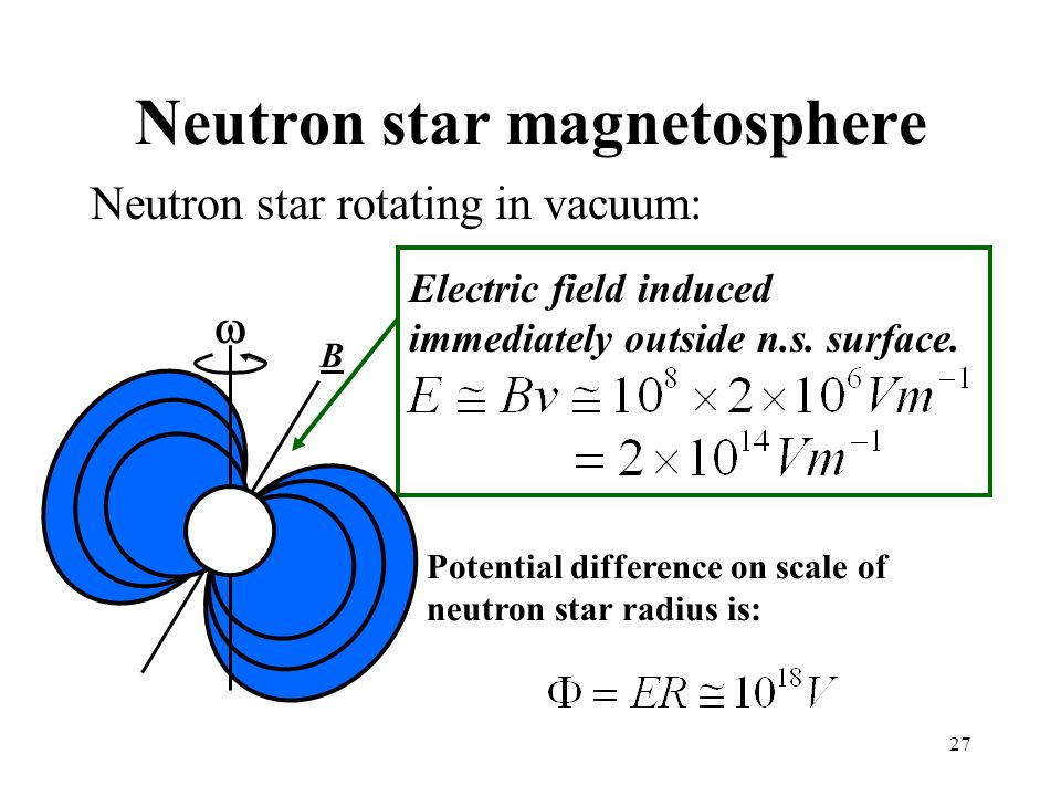 27 Neutron star magnetosphere Neutron star rotating in vacuum: B Electric field induced immediately outside n.s. surface. Potential difference on scal