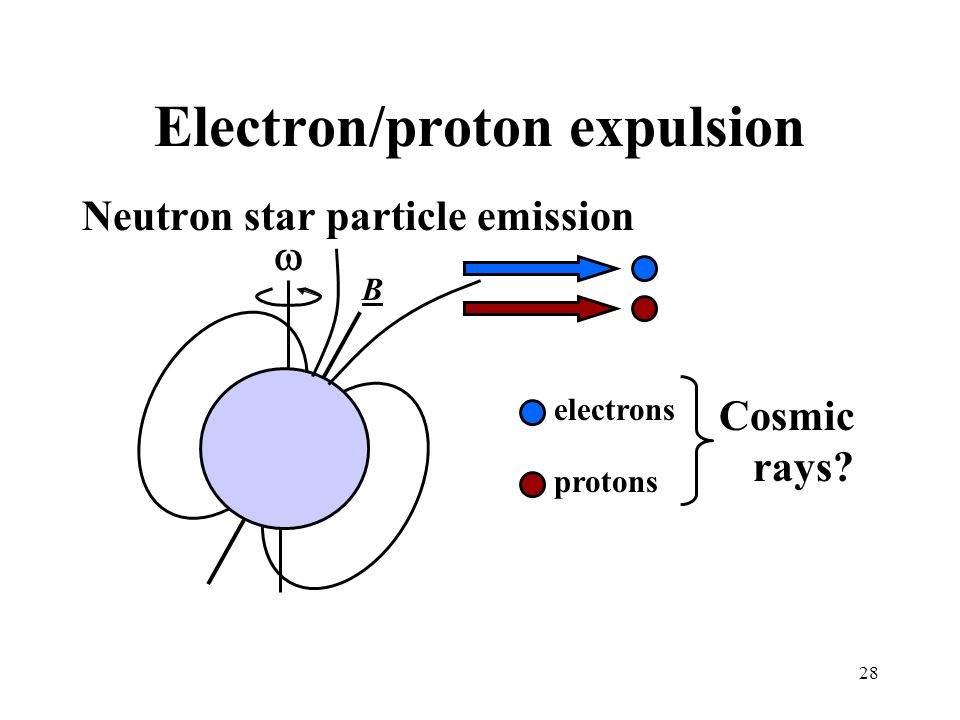 28 Electron/proton expulsion B protons Neutron star particle emission electrons Cosmic rays?
