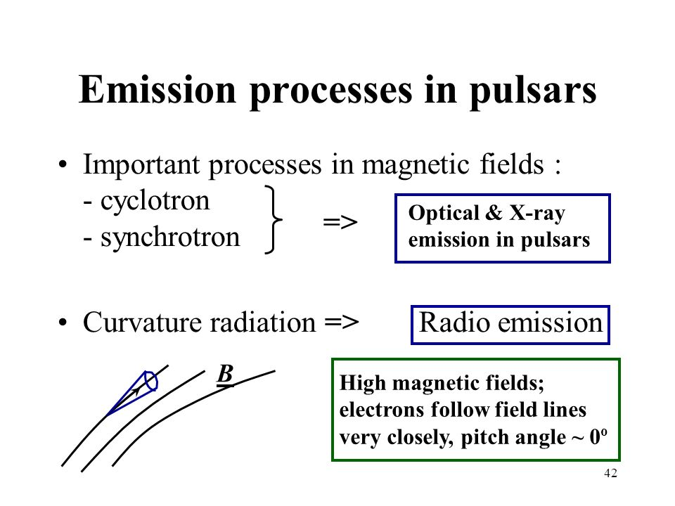 42 Emission processes in pulsars Important processes in magnetic fields : - cyclotron - synchrotron Curvature radiation => Radio emission Optical & X-