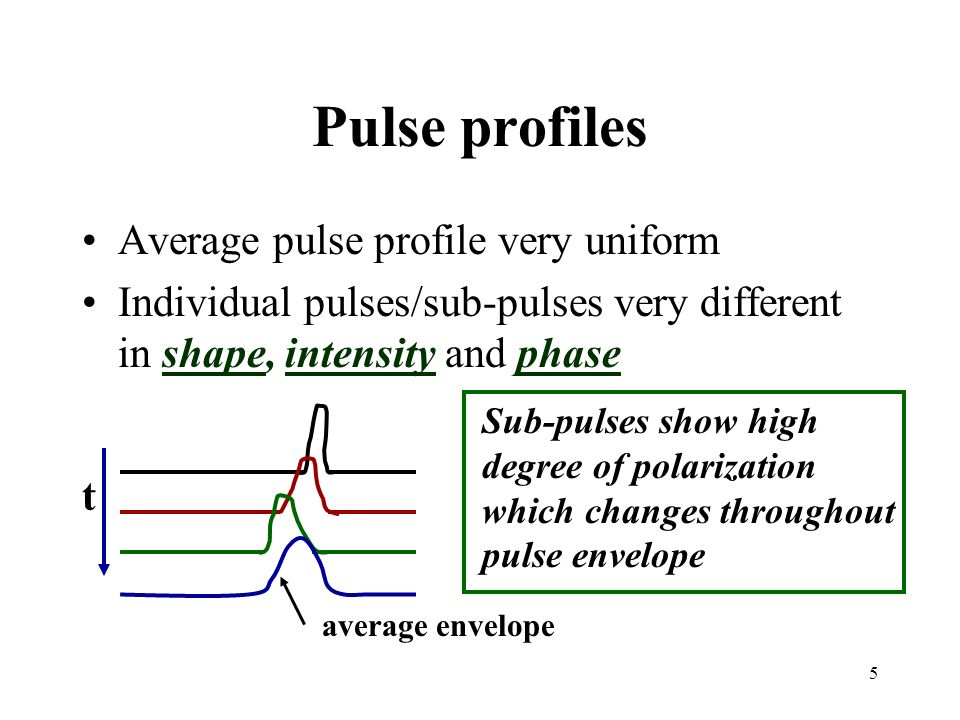 5 Pulse profiles Average pulse profile very uniform Individual pulses/sub-pulses very different in shape, intensity and phase t average envelope Sub-p