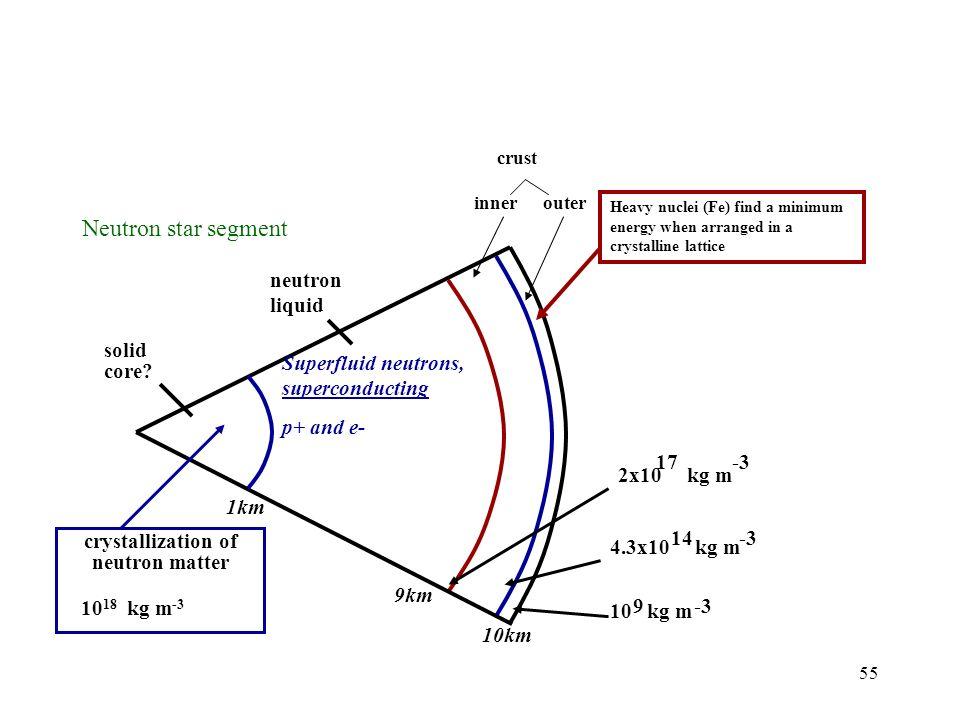 55 Neutron star segment solid core? crystallization of neutron matter 10 18 kg m -3 neutron liquid Superfluid neutrons, superconducting p+ and e- crus