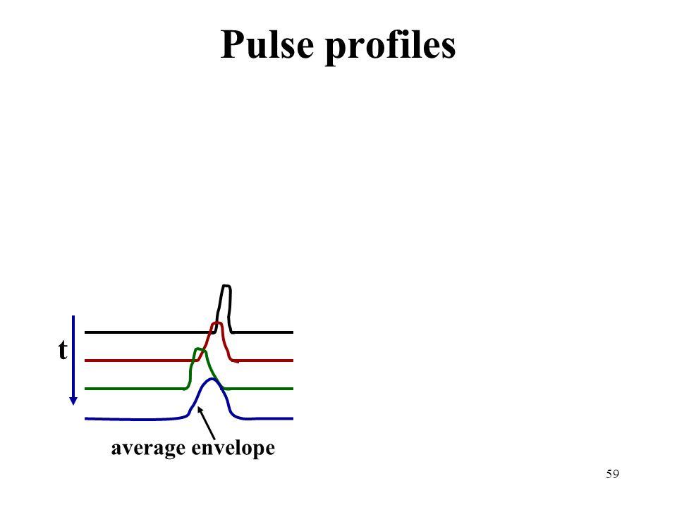 59 Pulse profiles t average envelope