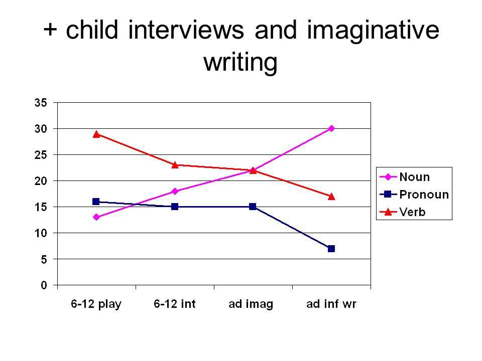 + child interviews and imaginative writing