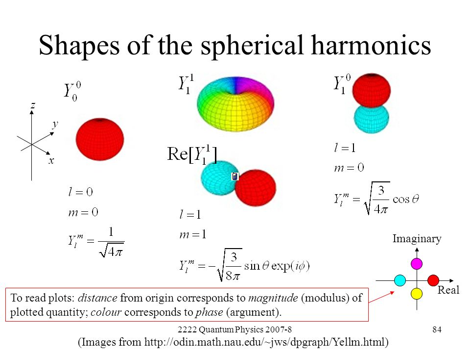 2222 Quantum Physics 2007-884 Shapes of the spherical harmonics Imaginary Real z x y To read plots: distance from origin corresponds to magnitude (mod