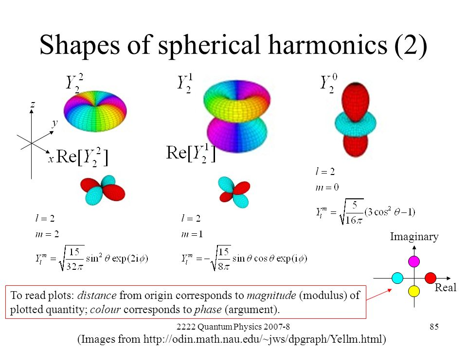 2222 Quantum Physics 2007-885 Shapes of spherical harmonics (2) (Images from http://odin.math.nau.edu/~jws/dpgraph/Yellm.html) Imaginary Real z x y To