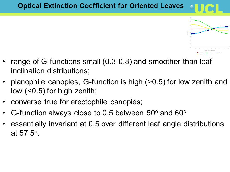 range of G-functions small (0.3-0.8) and smoother than leaf inclination distributions; planophile canopies, G-function is high (>0.5) for low zenith a