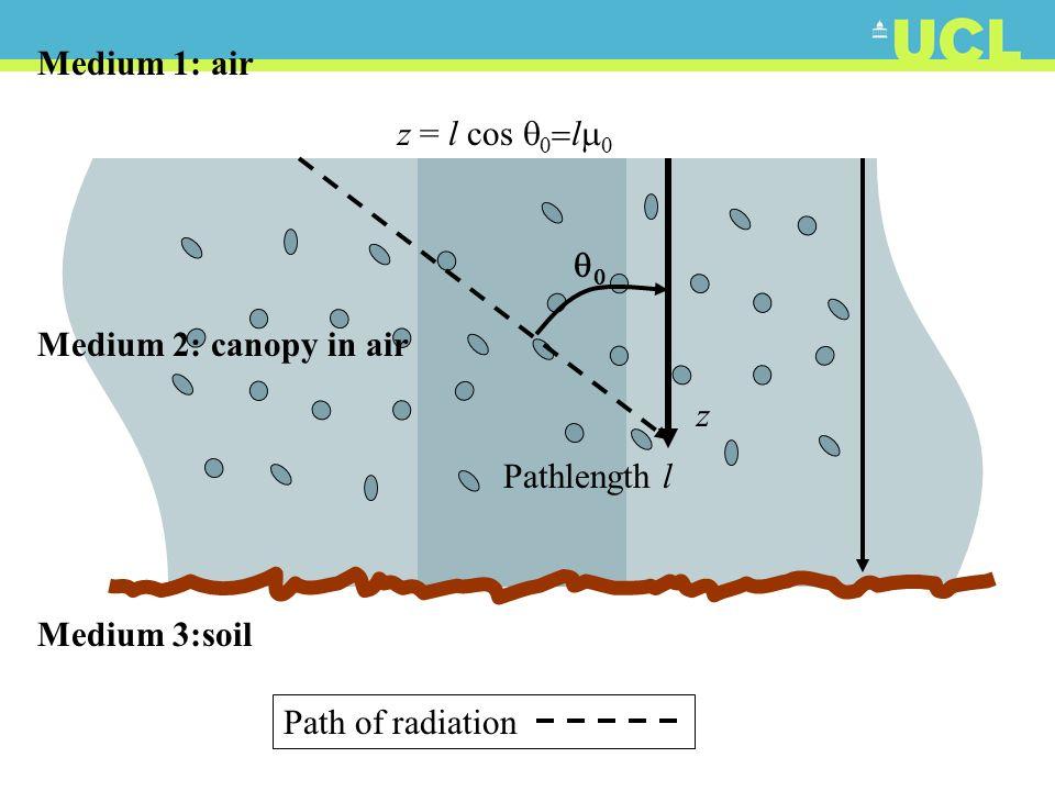 z Pathlength l z = l cos l Medium 1: air Medium 2: canopy in air Medium 3:soil Path of radiation