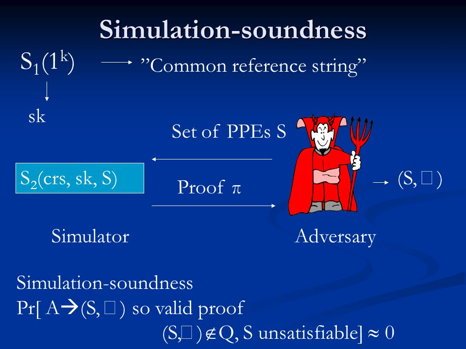 Simulation-soundness Simulation-soundness Pr[ A (S, ) so valid proof (S, ) Q, S unsatisfiable] 0 Proof π sk S 1 (1 k ) Set of PPEs S Common reference string (S, ) S 2 (crs, sk, S) Simulator Adversary
