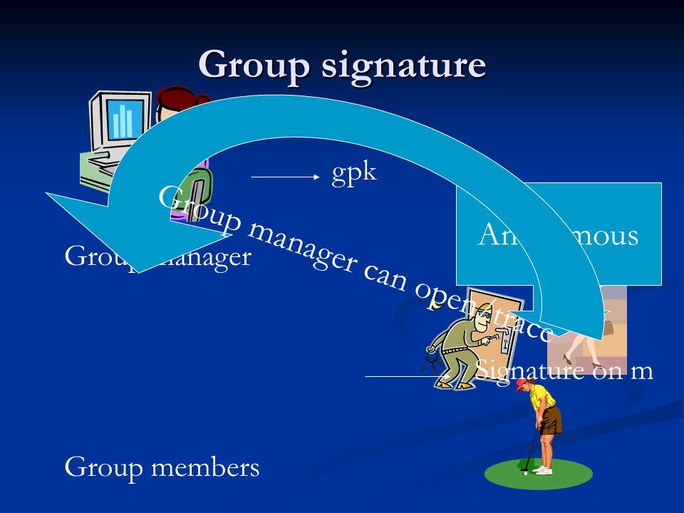 Group signature gpk Group manager Group members Signature on m Anonymous Group manager can open/trace