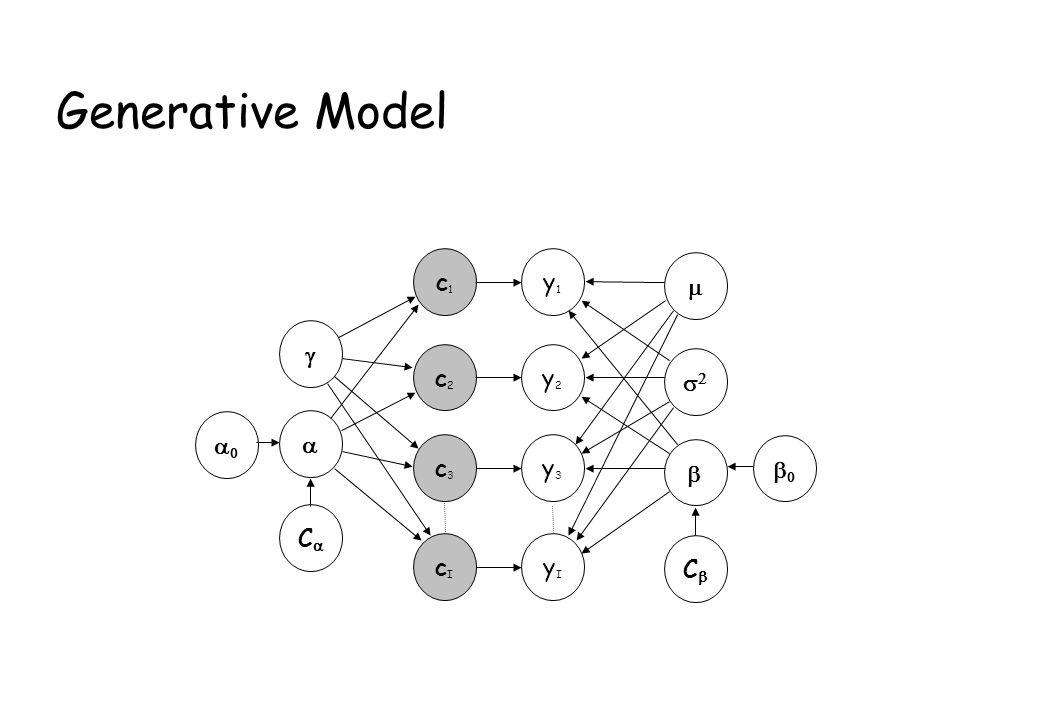 Generative Model y1y1 c1c1 y2y2 y3y3 c2c2 c3c3 C C yIyI cIcI
