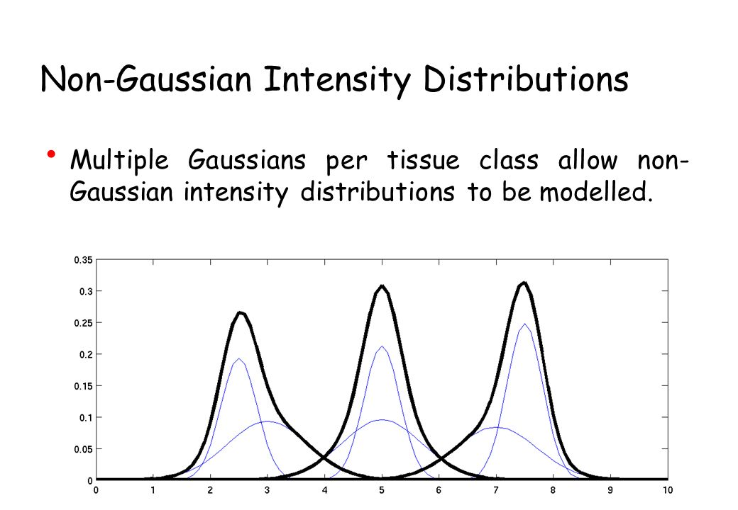 Non-Gaussian Intensity Distributions Multiple Gaussians per tissue class allow non- Gaussian intensity distributions to be modelled.