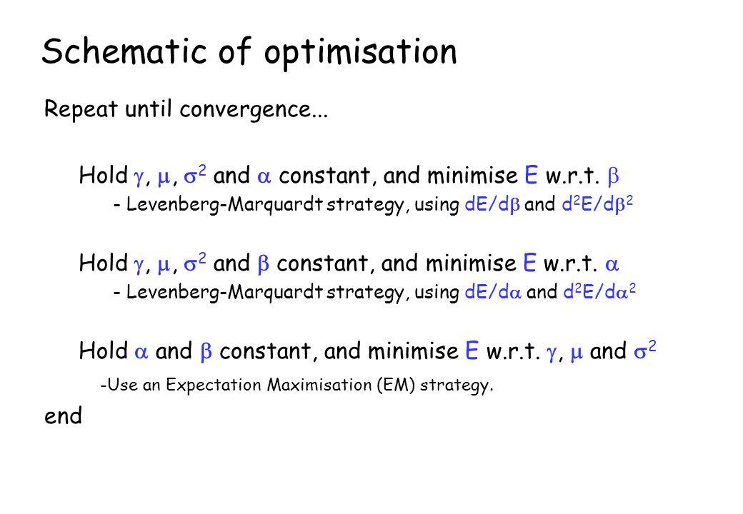 Schematic of optimisation Repeat until convergence...
